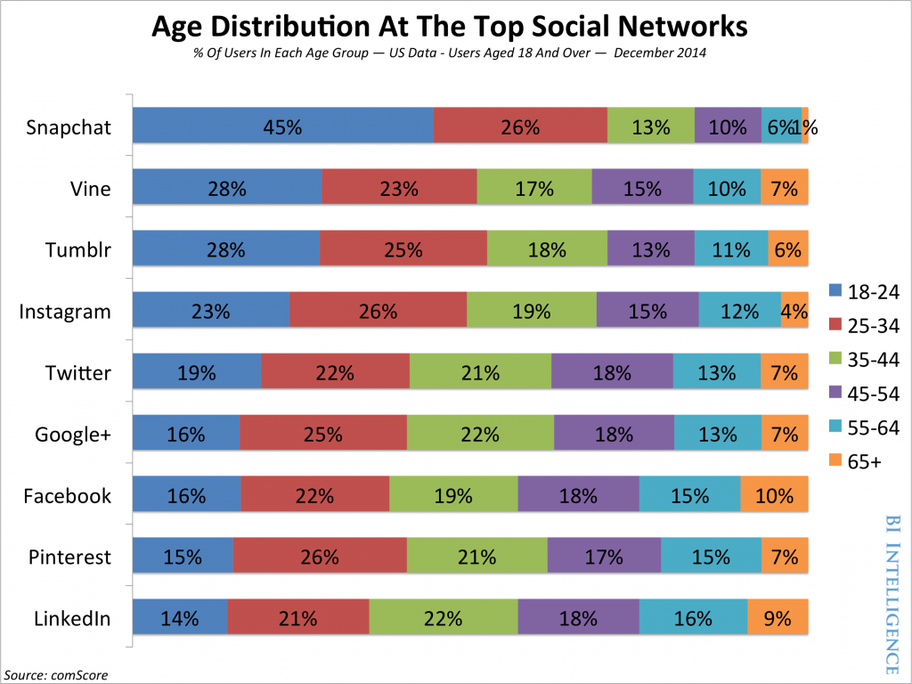 update-a-breakdown-of-the-demographics-for-each-of-the-different-social-networks.jpg