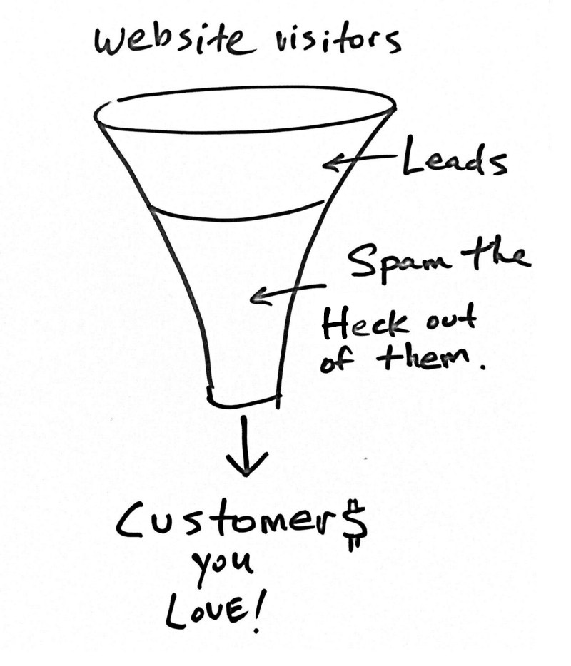 The Traditional Growth Hacking Approach