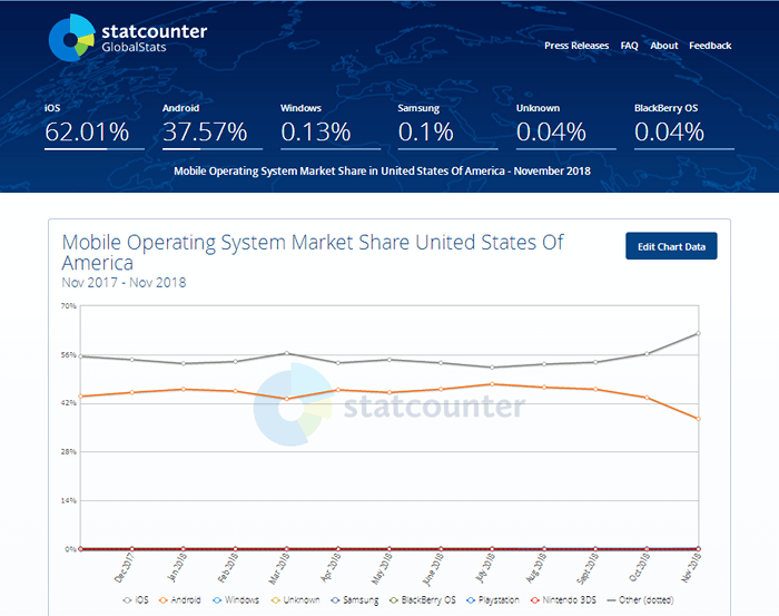 Statcounter - Mobile Operating System Market Share - United States